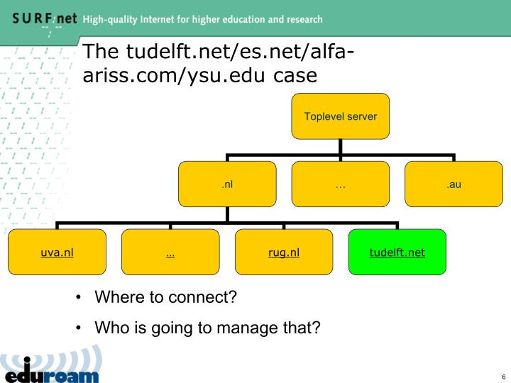 The tudelft.net/es.net/alfa-ariss.com/ysu.edu case