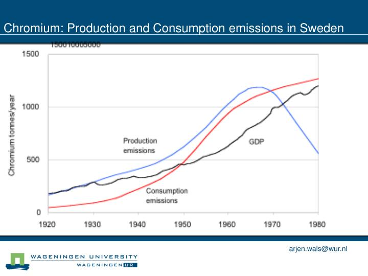 Chromium: Production and Consumption emissions in Sweden