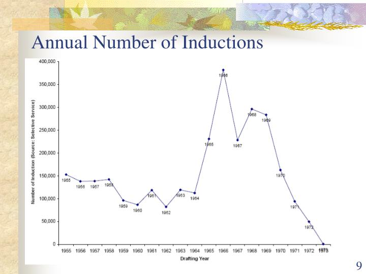 Annual Number of Inductions