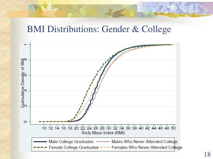 BMI Distributions: Gender & College