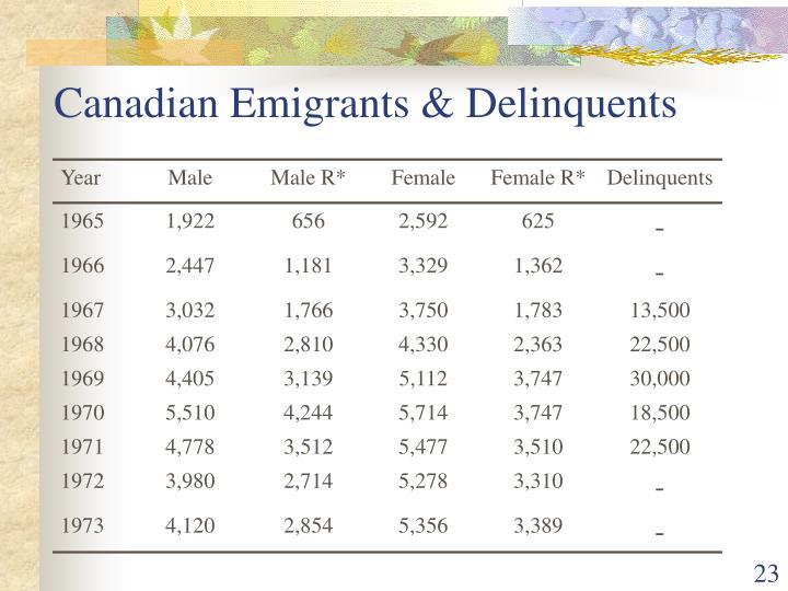 Canadian Emigrants & Delinquents