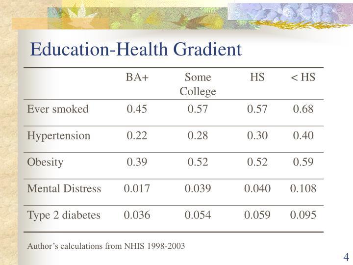Education-Health Gradient