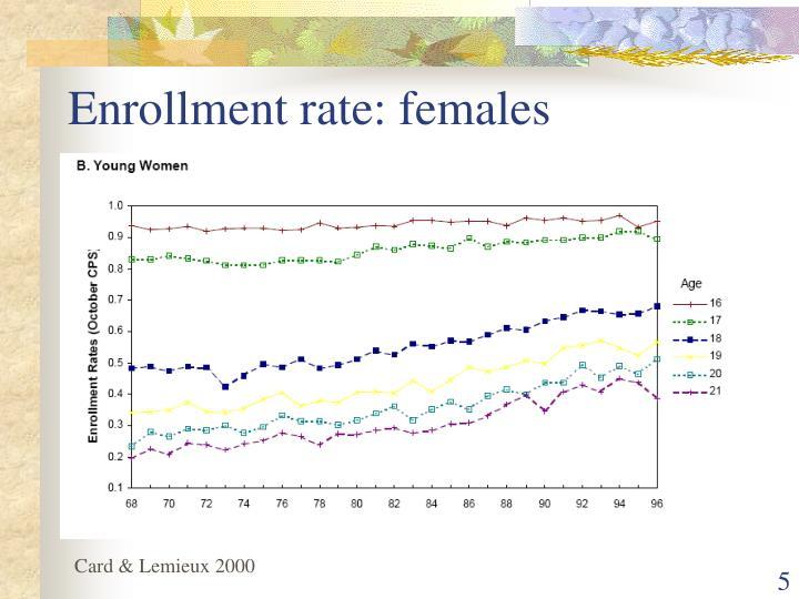 Enrollment rate: females