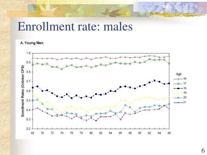Enrollment rate: males