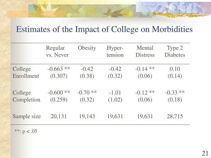 Estimates of the Impact of College on Morbidities
