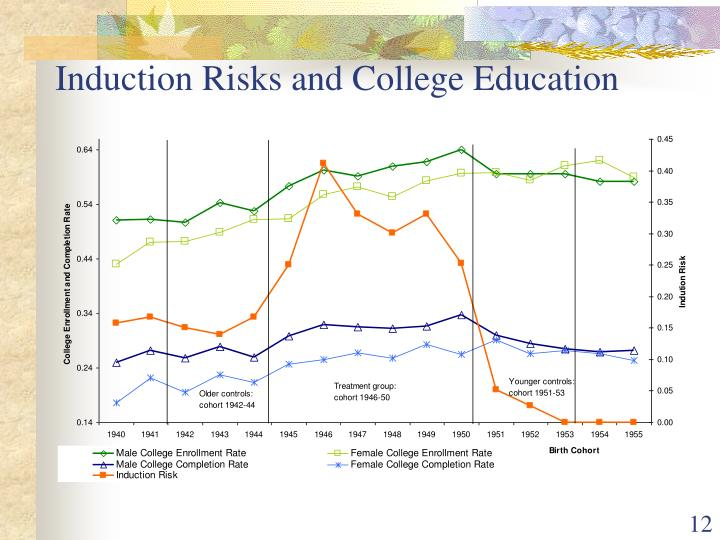 Induction Risks and College Education