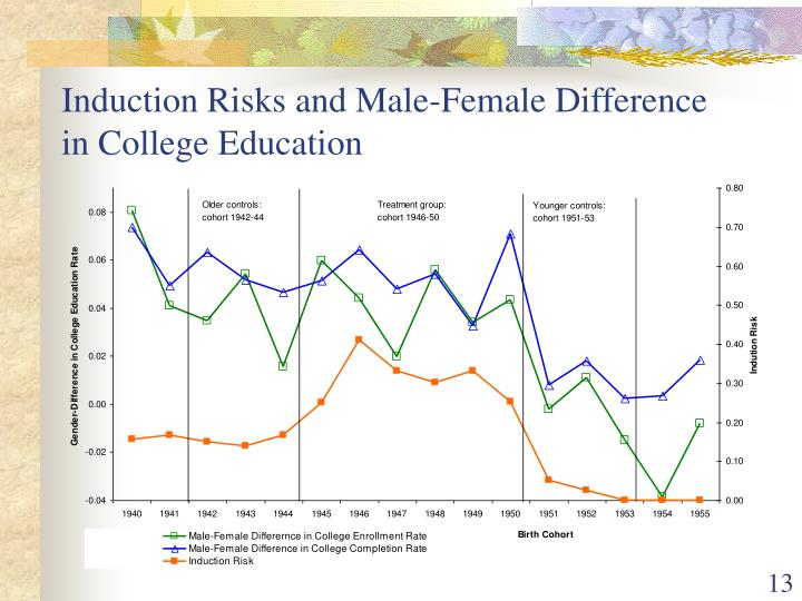 Induction Risks and Male-Female Difference in College Education