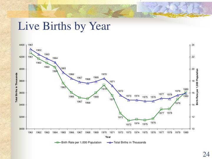 Live Births by Year