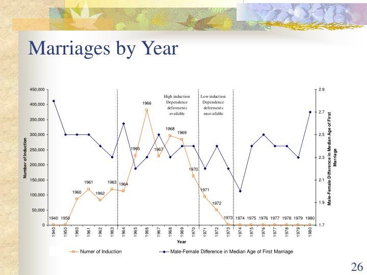 Marriages by Year