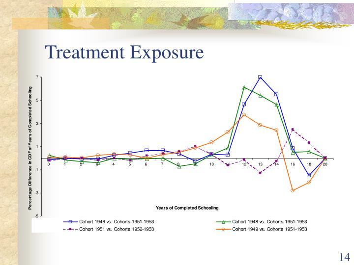 Treatment Exposure