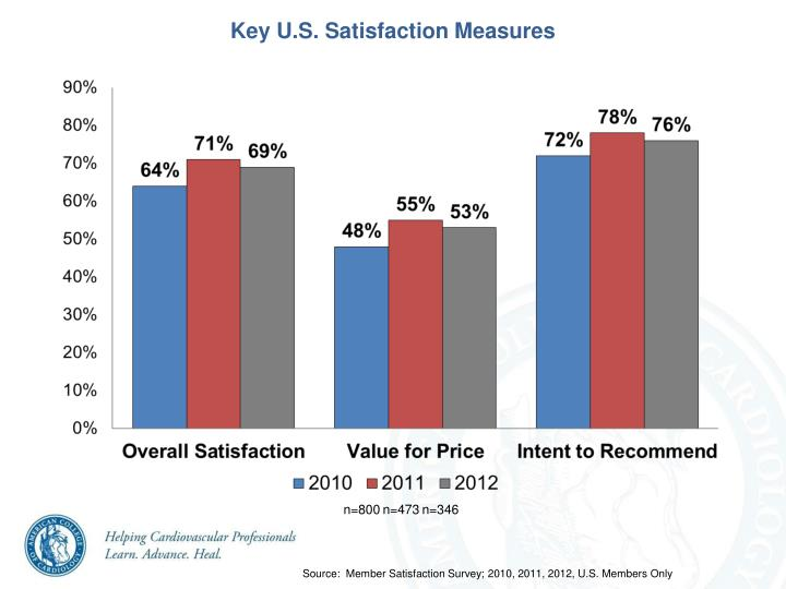 Key U.S. Satisfaction Measures
