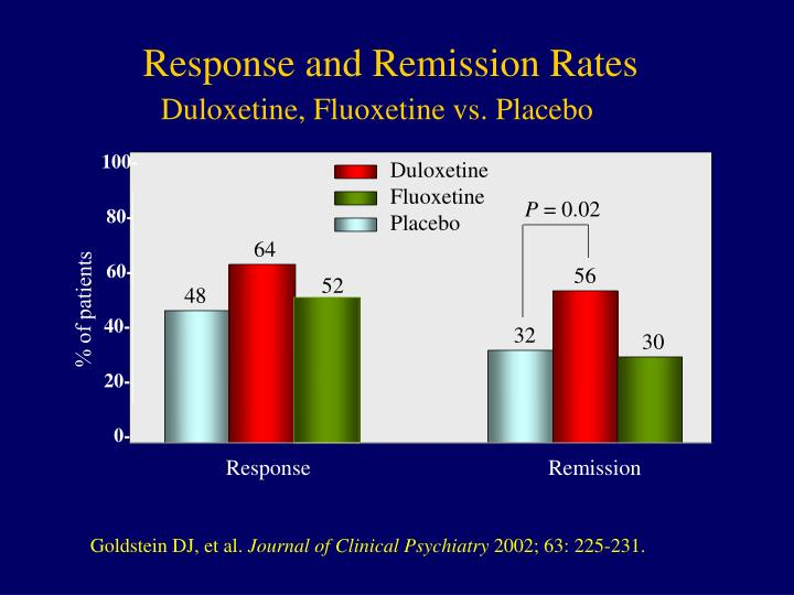 Response and Remission Rates