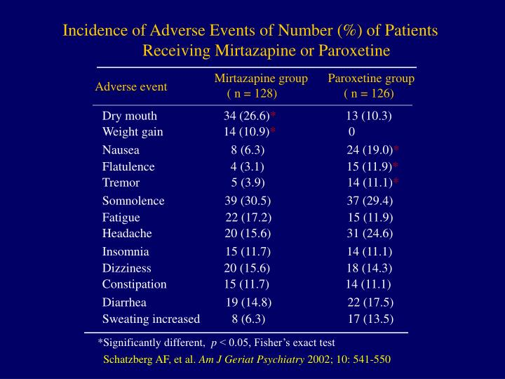 Incidence of Adverse Events of Number (%) of Patients