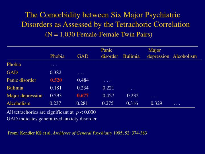 The Comorbidity between Six Major Psychiatric