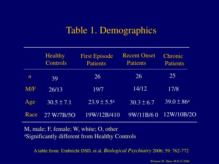 Table 1. Demographics