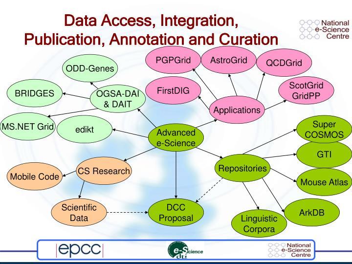 Data Access, Integration,