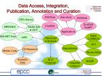 data access integration publication annotation and curation