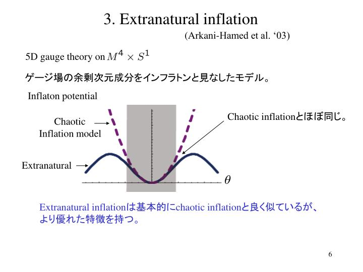 3. Extranatural inflation