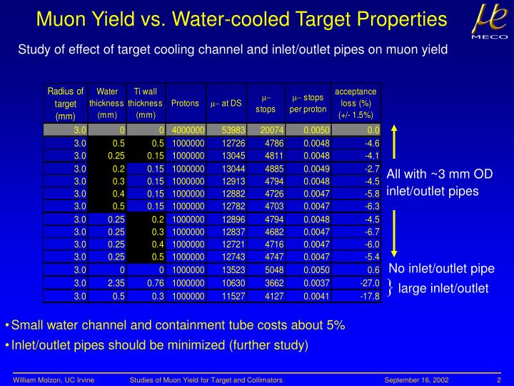 Muon Yield vs. Water-cooled Target Properties