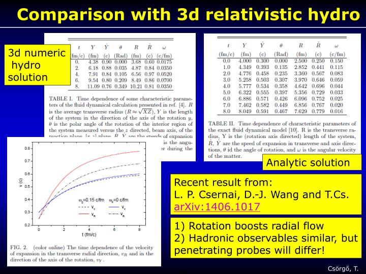Comparison with 3d relativistic hydro