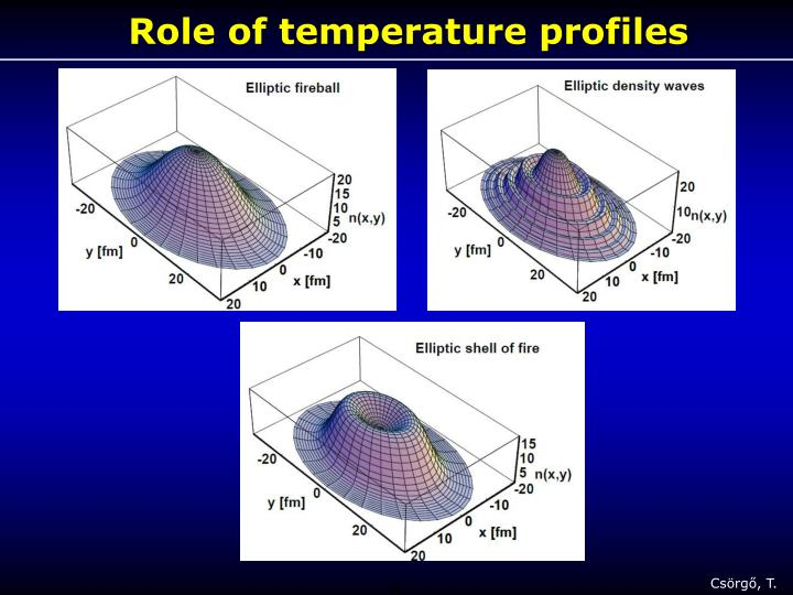 Role of temperature profiles