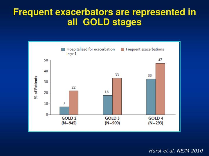 Frequent exacerbators are represented in all  GOLD stages