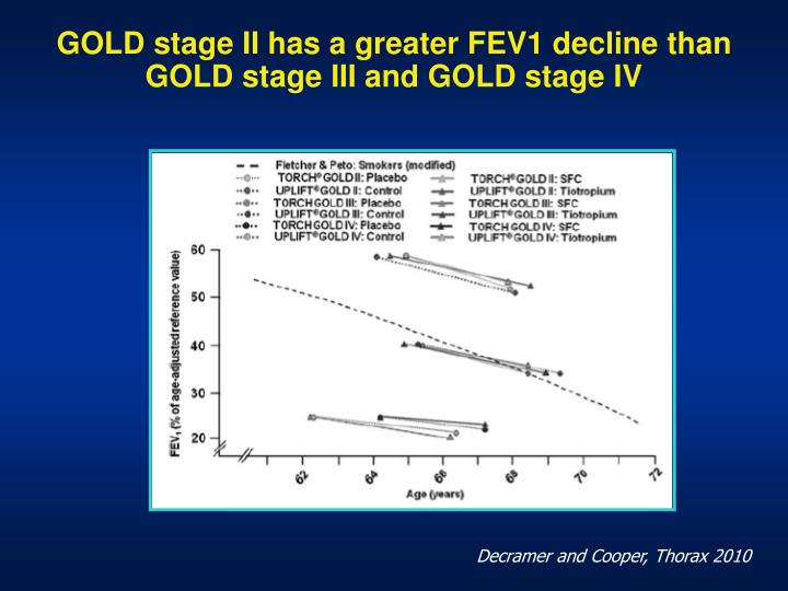 GOLD stage II has a greater FEV1 decline than GOLD stage III and GOLD stage IV