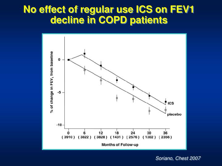 No effect of regular use ICS on FEV1 decline in COPD patients