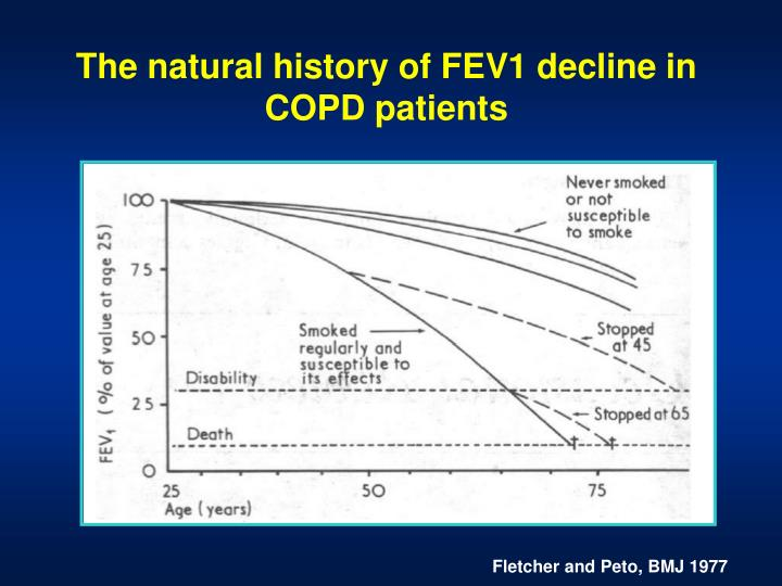 The natural history of FEV1 decline in COPD patients