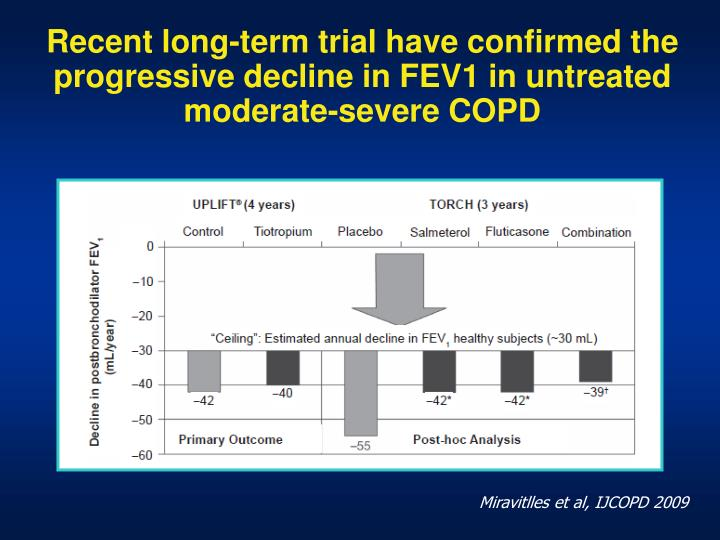 Recent long-term trial have confirmed the progressive decline in FEV1 in untreated moderate-severe COPD