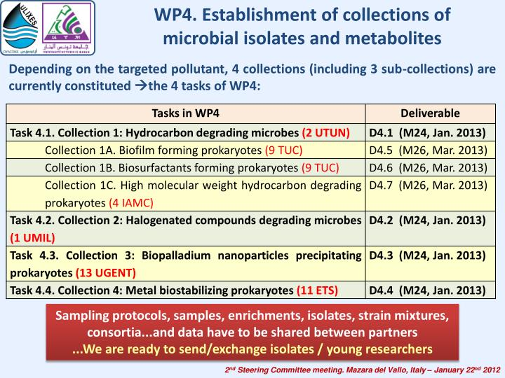 WP4. Establishment of collections of microbial isolates and metabolites