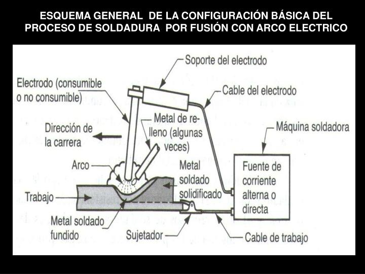 ESQUEMA GENERAL  DE LA CONFIGURACIÓN BÁSICA DEL PROCESO DE SOLDADURA  POR FUSIÓN CON ARCO ELECTRICO