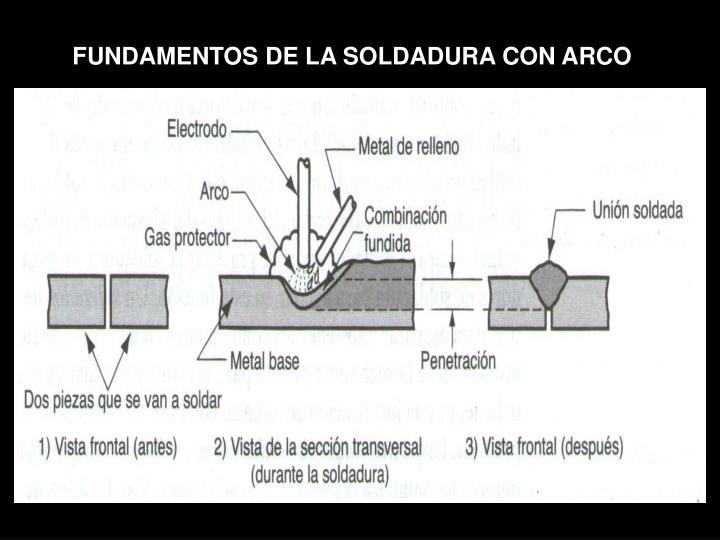 FUNDAMENTOS DE LA SOLDADURA CON ARCO
