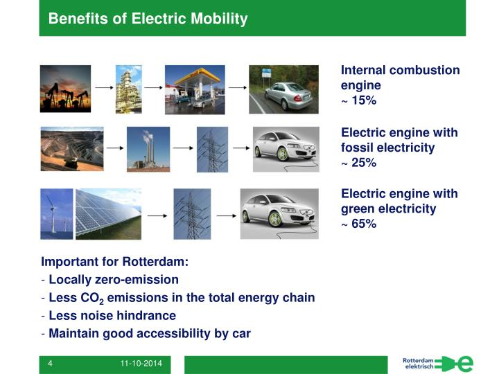 Benefits of Electric Mobility