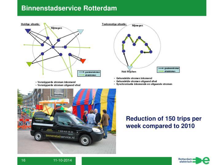 Binnenstadservice Rotterdam