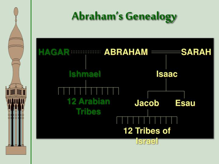 Abraham's Genealogy
