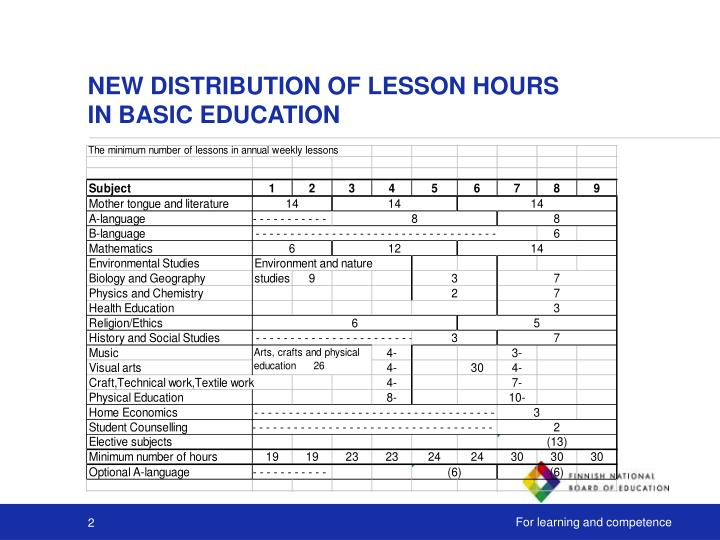 New distribution of lesson hours in basic education