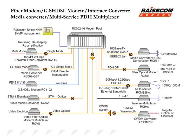 Fiber Modem/G.SHDSL Modem/Interface Converter