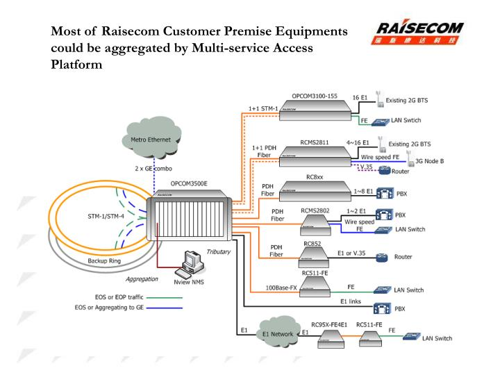 Most of Raisecom Customer Premise Equipments could be aggregated by Multi-service Access Platform