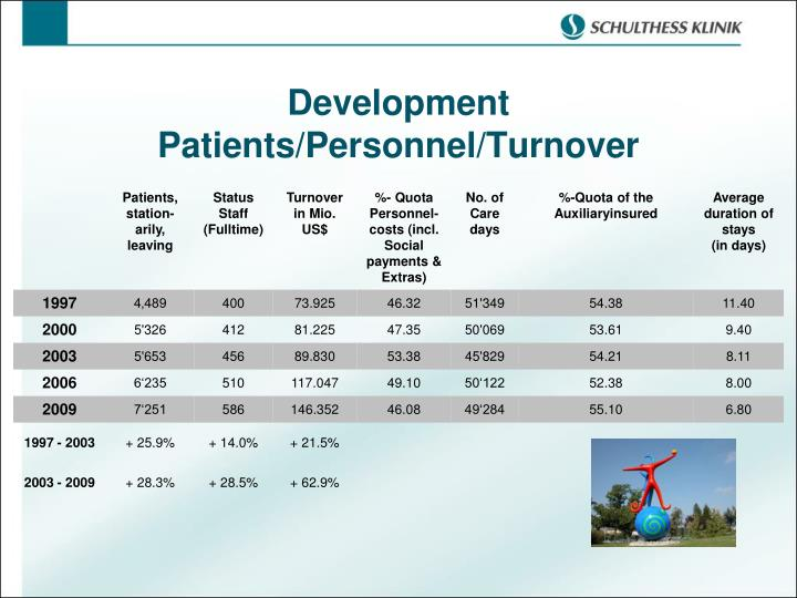 Development Patients/Personnel/Turnover