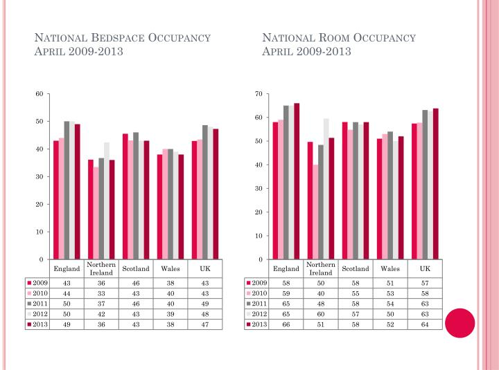 National Room Occupancy