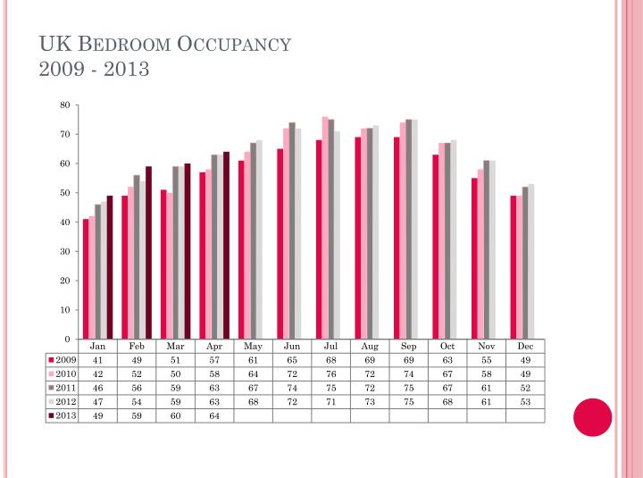 UK Bedroom Occupancy