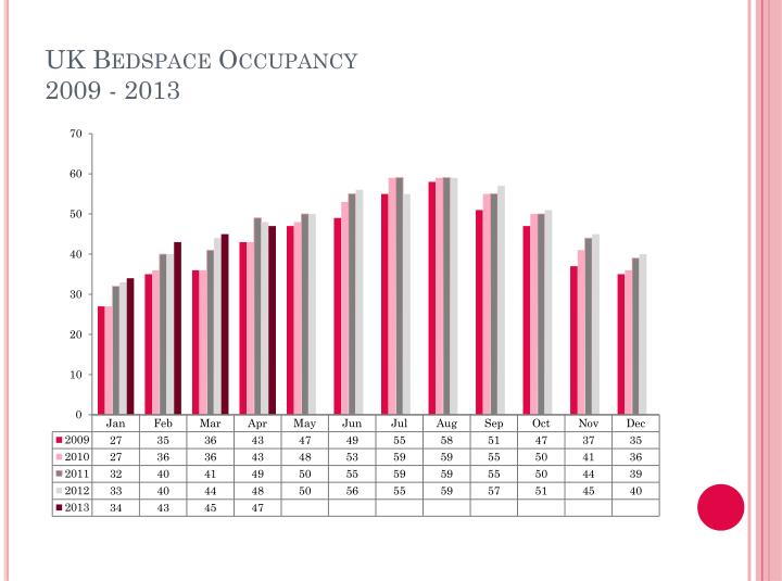 UK Bedspace Occupancy