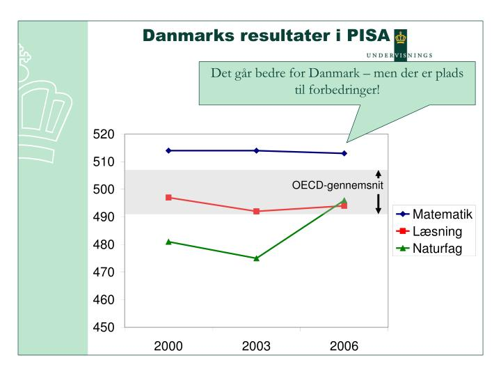 Danmarks resultater i PISA