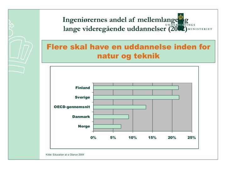 Ingeniørernes andel af mellemlange og lange videregående uddannelser (2002)