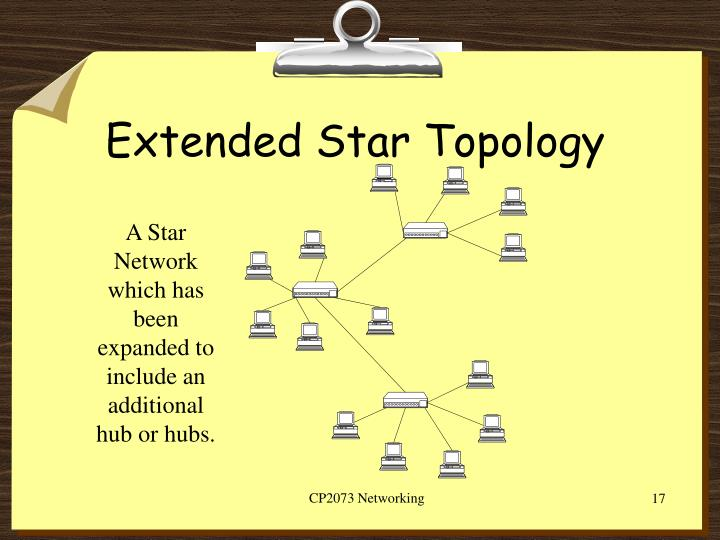 Extended Star Topology