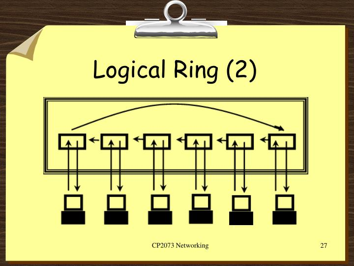 Logical Ring (2)