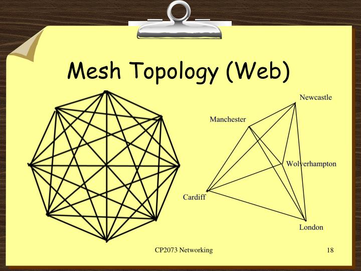 Mesh Topology (Web)