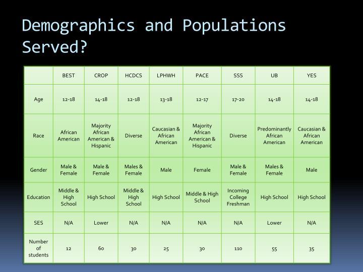 Demographics and Populations Served?