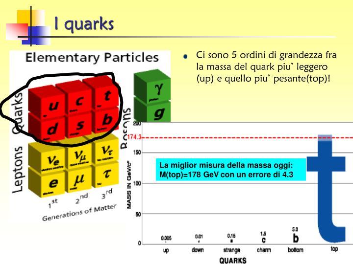 I quarks